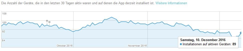 PlayStore Auswertung Aktive Geräte