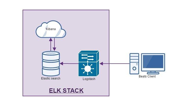Elastic Stack (ELK) Installation und Einrichtung - ELK Stack