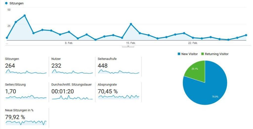Analytics Bericht Februar 2017