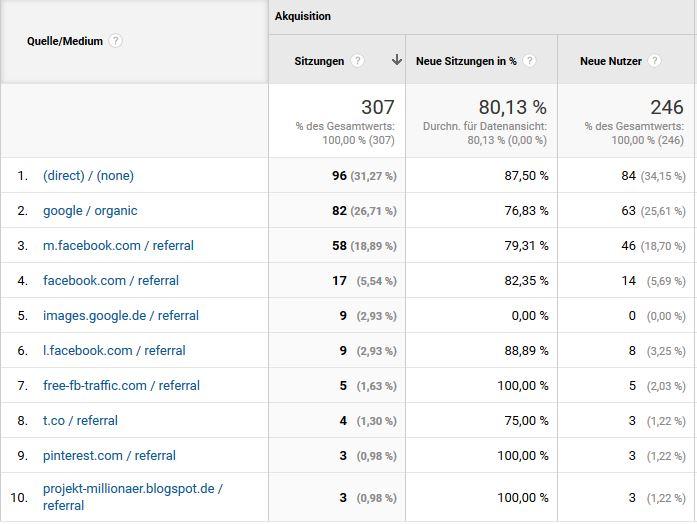 Google Analytics Besucherquellen April 2017