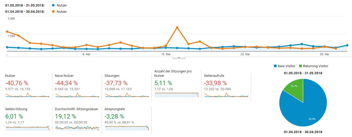 Die Besucherzahlen im Mai 2018 sind leider weniger erfreulich ausgefallen.