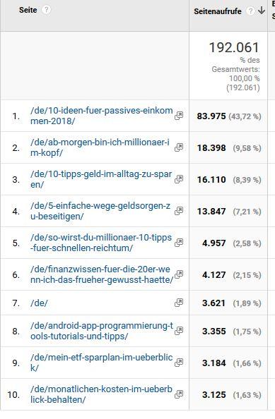 Google Analytics Top10 Auswertung der Beiträge 2018