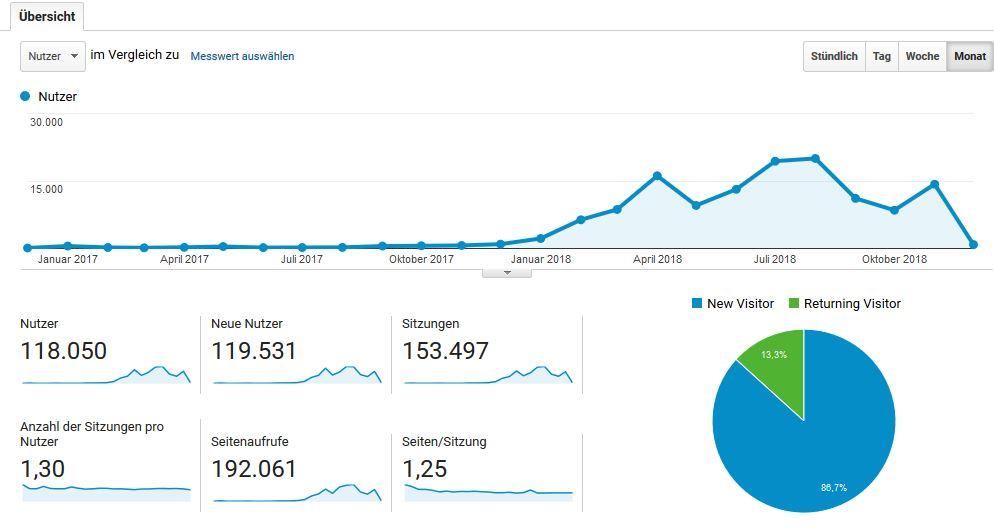 Google Analytics Auswertung der letzten 2 Jahre mit meinem Blog technik-finanzen.de