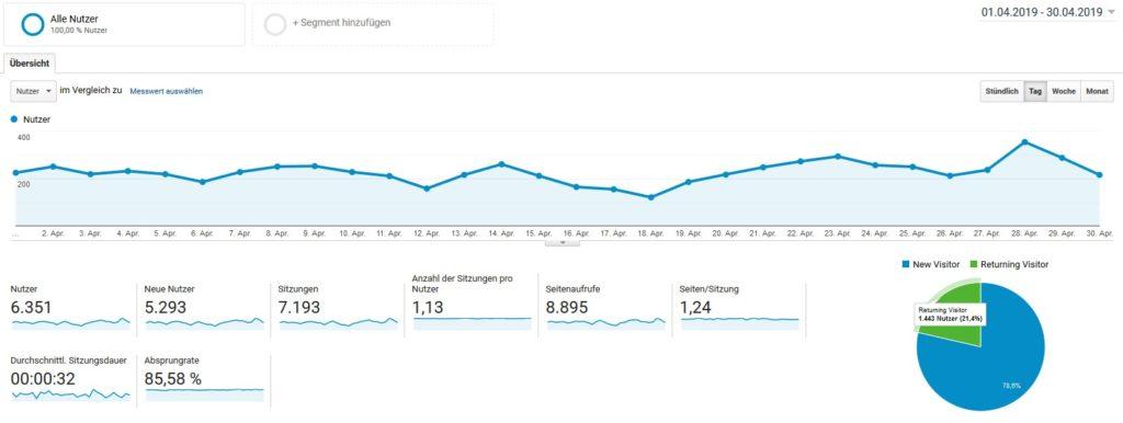 Besucherzahlen Blog April 2019