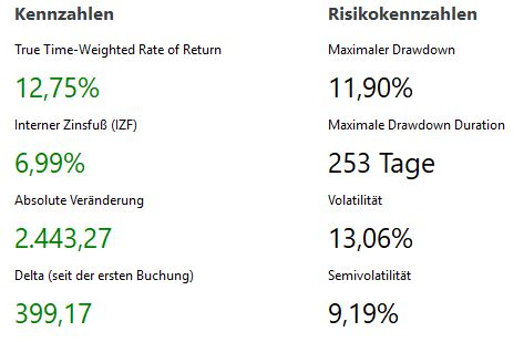 Portfolio Performance ETF Depot Auswertung April 2019