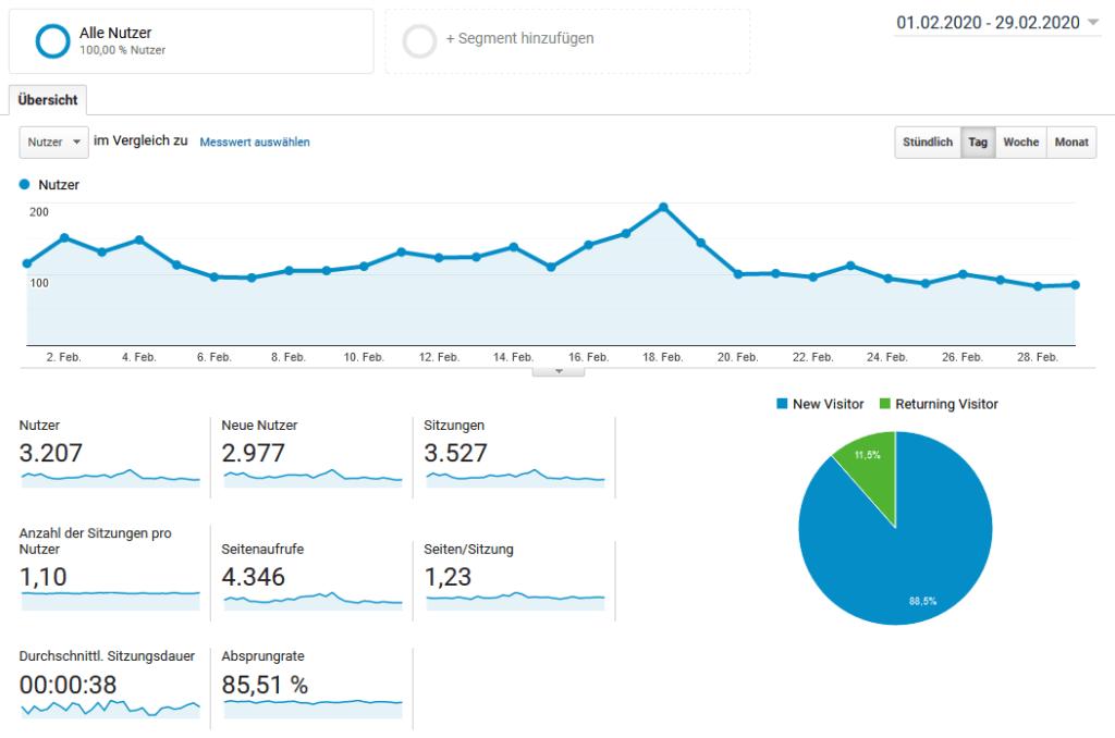 Blog Besucher im Februar 2020
