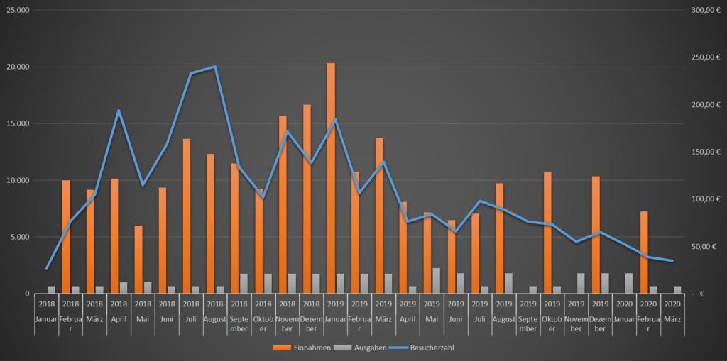 Blog Ausgaben und Einnahmen Auswertung