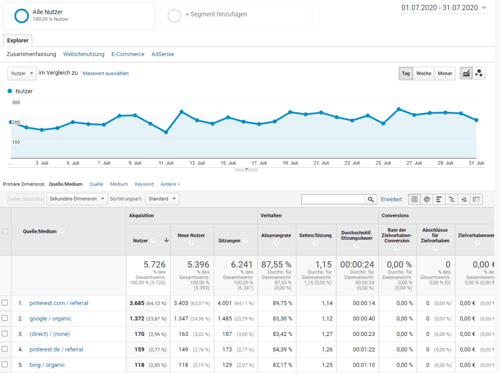 Google Analytics Auswergung Juli 2020
