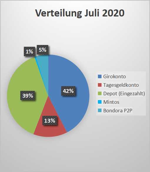 Vermögensverteilung Juli 2020