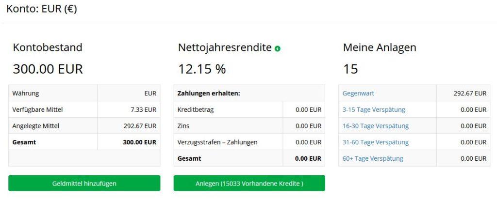 Mein Iuvo Investment mit 12% rendite