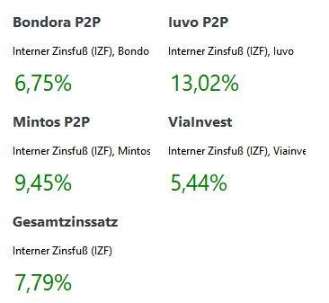 P2P Kredite Zinssätze Januar 2021