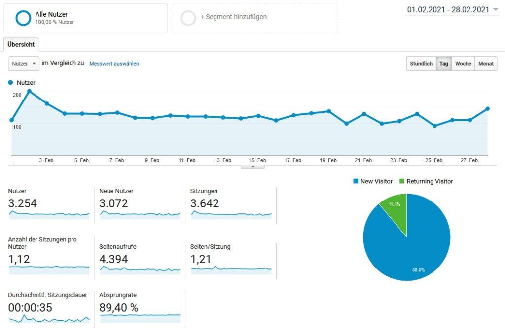 Google Analytics Auswertung