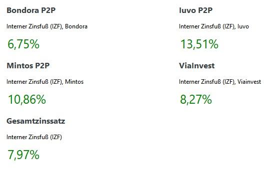 P2P Zinsen März 2021