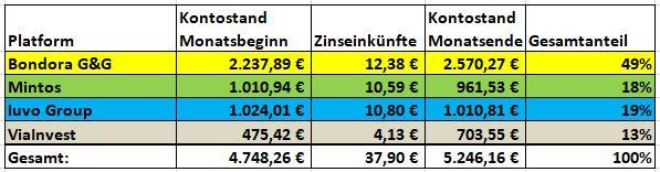 P2P Einnahmen Februar 2021