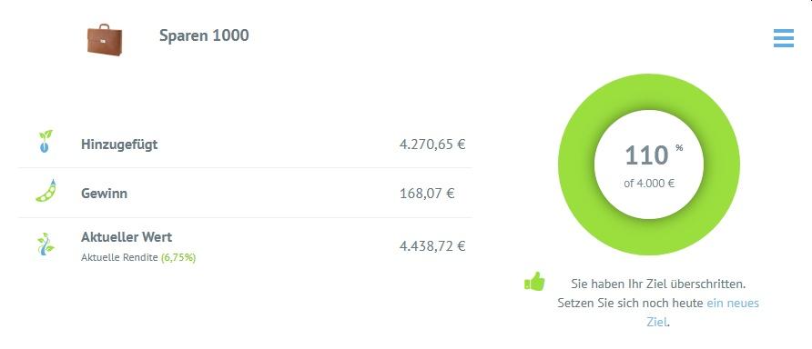 Bondora Go and Grow auswertung Juli 2021