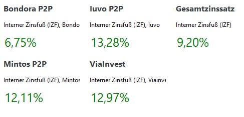 P2P Kredite Bondora, Mintos, Iuvo, Viainvest Zinsen Juli 2021
