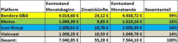P2P Kredite Einnahmen Juli 2021