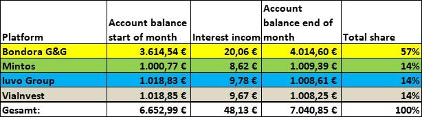 P2P Portfolio June 2021 total income